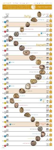 לוח 13 הירחים - שנת הירח הקוסמי