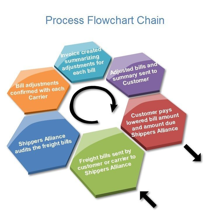 Sales Process and Administration